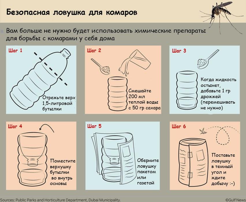 Как сделать химическую ловушку